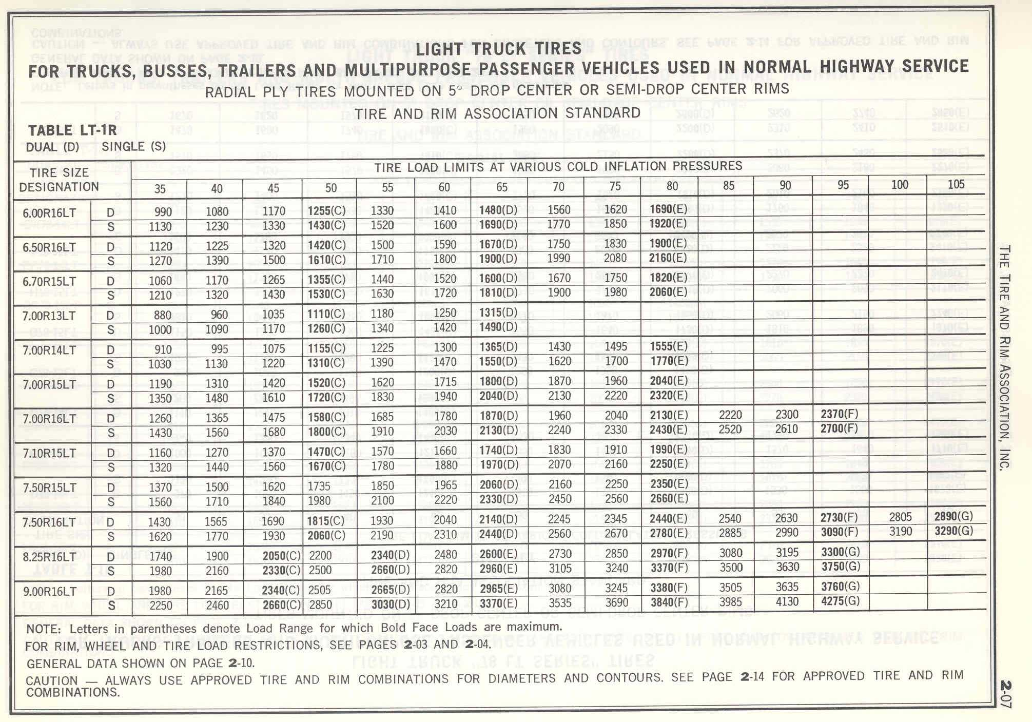 Tire conversion chart bias tire conversion chart related keywords suggestions nvjuhfo Images