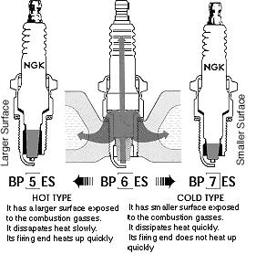 Spark Plug Info for M37 and Other Vehicles